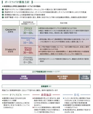 さくら総合リート投資法人(3473)初値予想