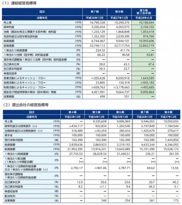 オークネット(3964)IPO評判と業績