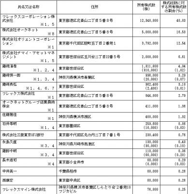 オークネット(3964)IPO株主とロックアップ