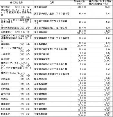 G-FACTORY(3474)IPO株主の状況
