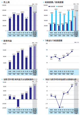 チェンジ(3962)IPO業績と人気