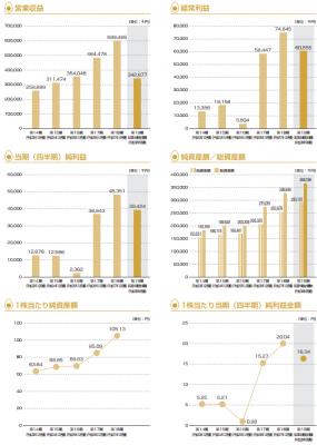 シルバーエッグ・テクノロジー(3961)IPO業績推移