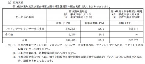 シルバーエッグ・テクノロジー(3961)IPO販売実績