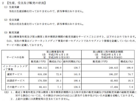 シンクロ・フード(3963)販売実績