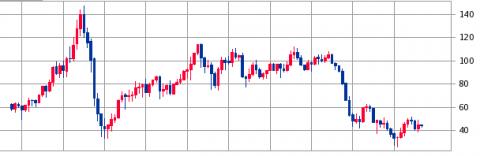 原油(WTI原油先物)IPO