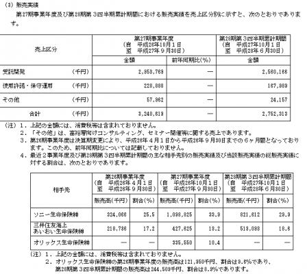 キャピタル・アセット・プランニング(3965)IPO販売実績