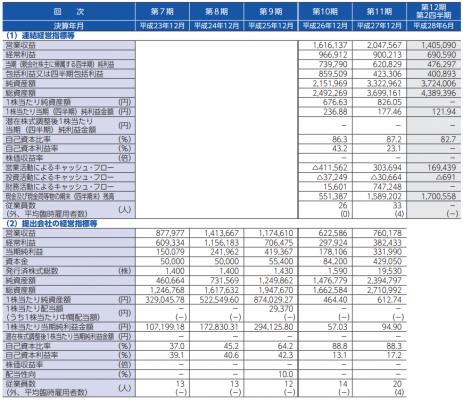 マーキュリアインベストメント(7190)IPOが新規上場承認