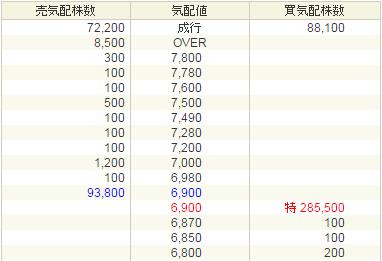 カナミックネットワーク(3939)初値