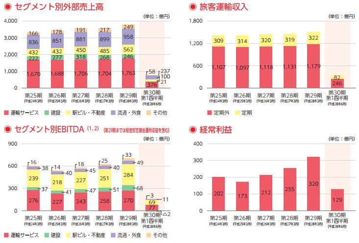 九州旅客鉄道(9142)初値予想とIPO分析 | 本当にIPO配分は厳しいのか?