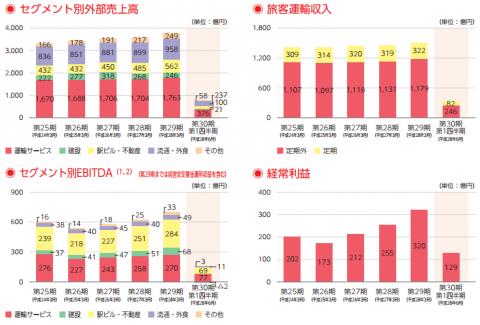 九州旅客鉄道(9142)IPOニュース情報