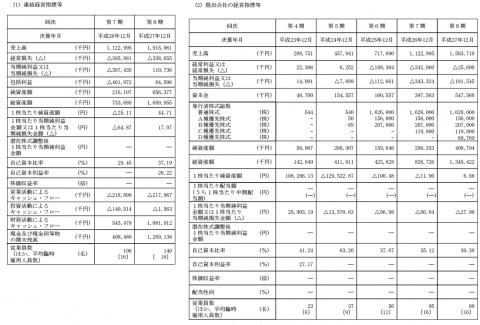 ユーザベース(3966)IPO評判と人気