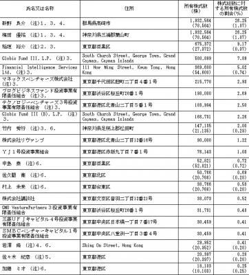 ユーザベース(3966)IPO株主とロックアップ