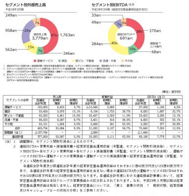 九州旅客鉄道(9142)初値予想