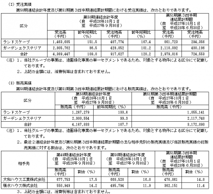 岐阜造園(1438)IPO販売実績と人気