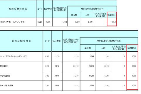 カブドットコム証券IPO完全抽選結果100%