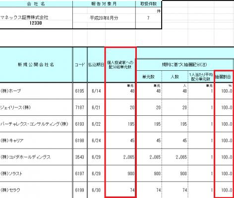 マネックス証券の完全抽選配分結果