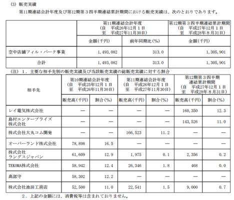 フィル・カンパニー(3267)IPO販売実績と取引先