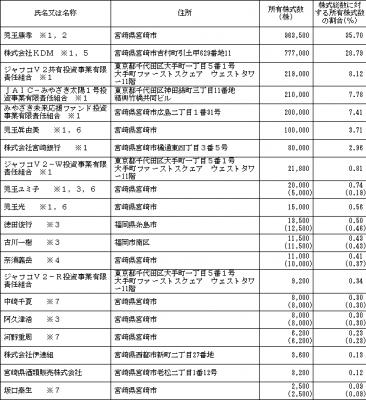 WASHハウス(6537)IPO株主とロックアップ情報