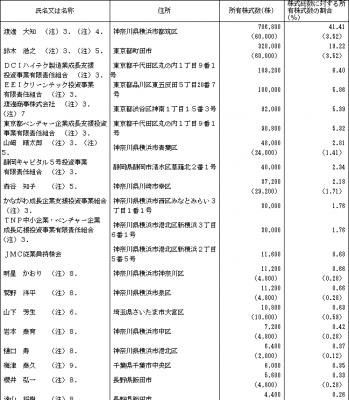 JMC(5704)IPOロックアップと幹事