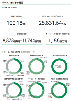 いちごグリーンインフラ投資法人(9282)IPO初値予想