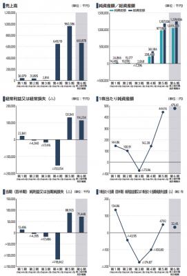 エルテス(3967)IPO評判と人気