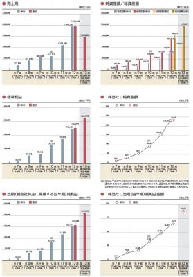 スタジオアタオ(3550)IPO評判と人気
