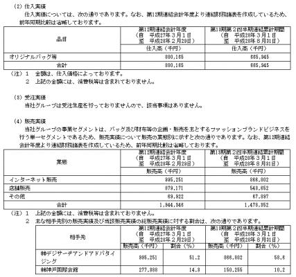 スタジオアタオ(3550)初値予想と売上