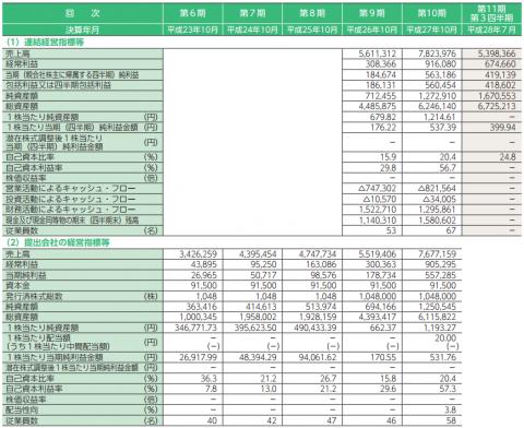 グッドコムアセット(3475)IPO初値予想