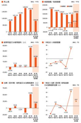 イントラスト(7191)IPO売上と利益