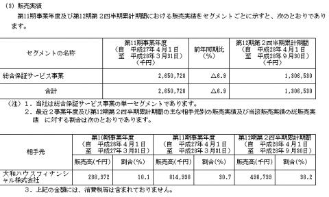 イントラスト(7191)IPO販売実績と取引先