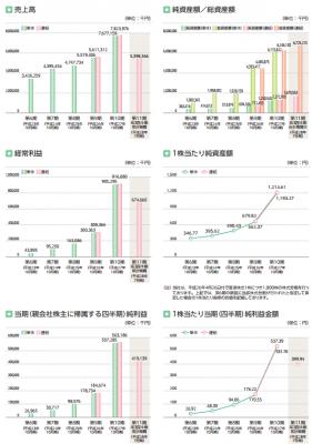 グッドコムアセット(3475)IPO売上と利益率