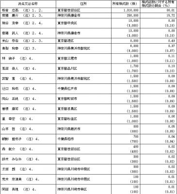 キャリアインデックス(6538)IPO株主状況