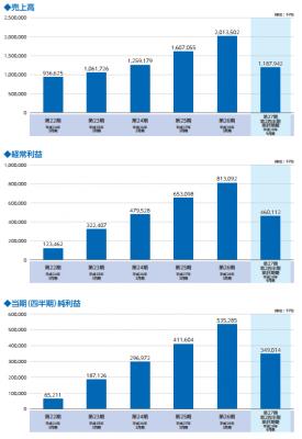 MS-Japan(6539)IPO初値予想