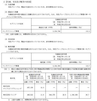 シンシア(7782)IPO取引先と仕入状況