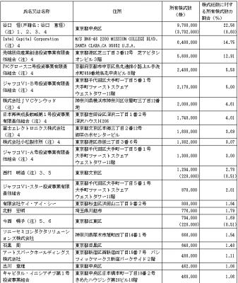 ZMP(7316)IPO株主とロックアップ状況