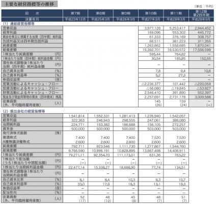 日本モーゲージサービス(7192)初値予想