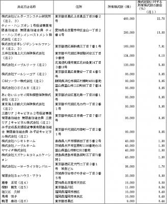 日本モーゲージサービス(7192)IPOロックアップと株主