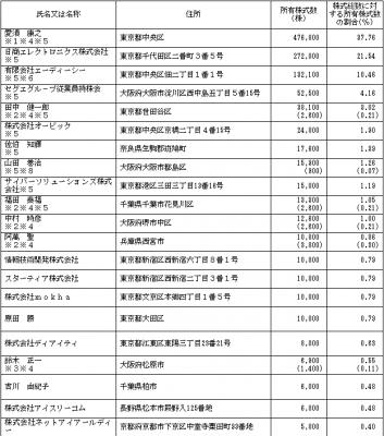 セグエグループ(3968)IPO株主とロックアップ