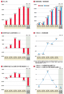 ZMP(7316)IPO評判と人気