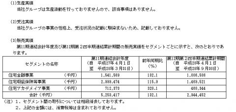 日本モーゲージサービス(7192)IPO販売実績