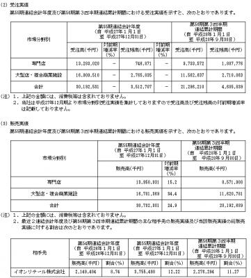 船場(6540)IPO販売実績と受注実績