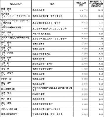 ティビィシィ・スキヤツト(3974)IPO株主とロックアップ
