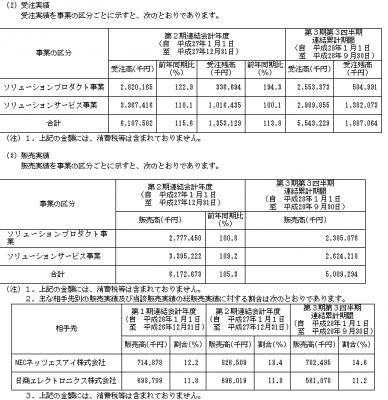 セグエグループ(3968)IPO取引先