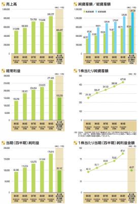 エイトレッド(3969)IPO売上と利益予想