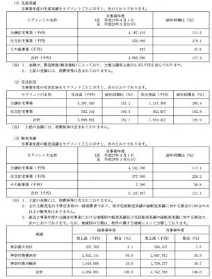 フォーライフ(3477)IPO販売実績