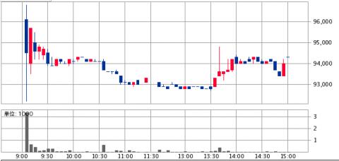 いちごグリーンインフラ投資法人(9282)上場
