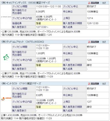 キャリアインデックス(6538)IPO抽選結果