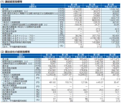 シャノン(3976)IPO初値予想