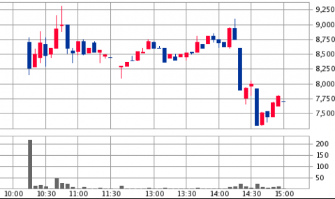 イノベーション(3970)IPO初値結果