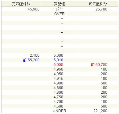 ティビィシィ・スキヤツト(3974)初値は5000円か?